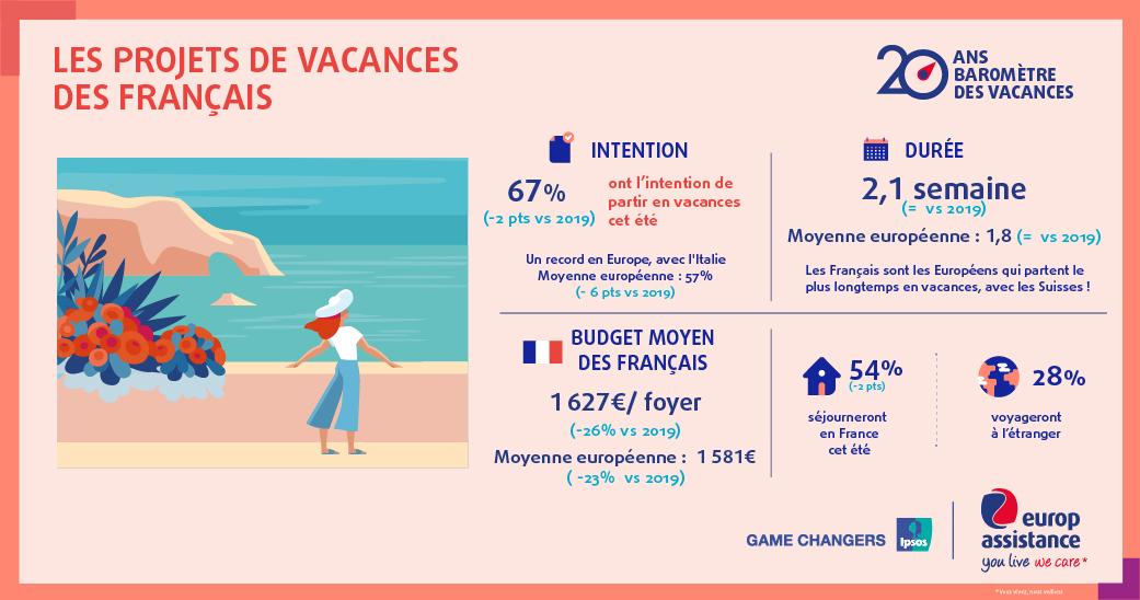 Chiffres clés baromètre des vacances 2021 Ipsos / Europ Assistance